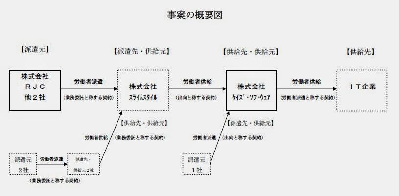 IT違法派遣・多重派遣(社会保険労務士川嶋事務所)