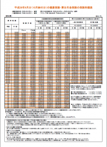 2016標準報酬月額表