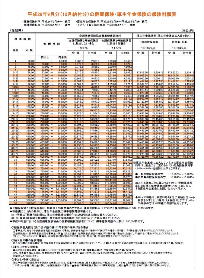 社会 保険 料 月額 表