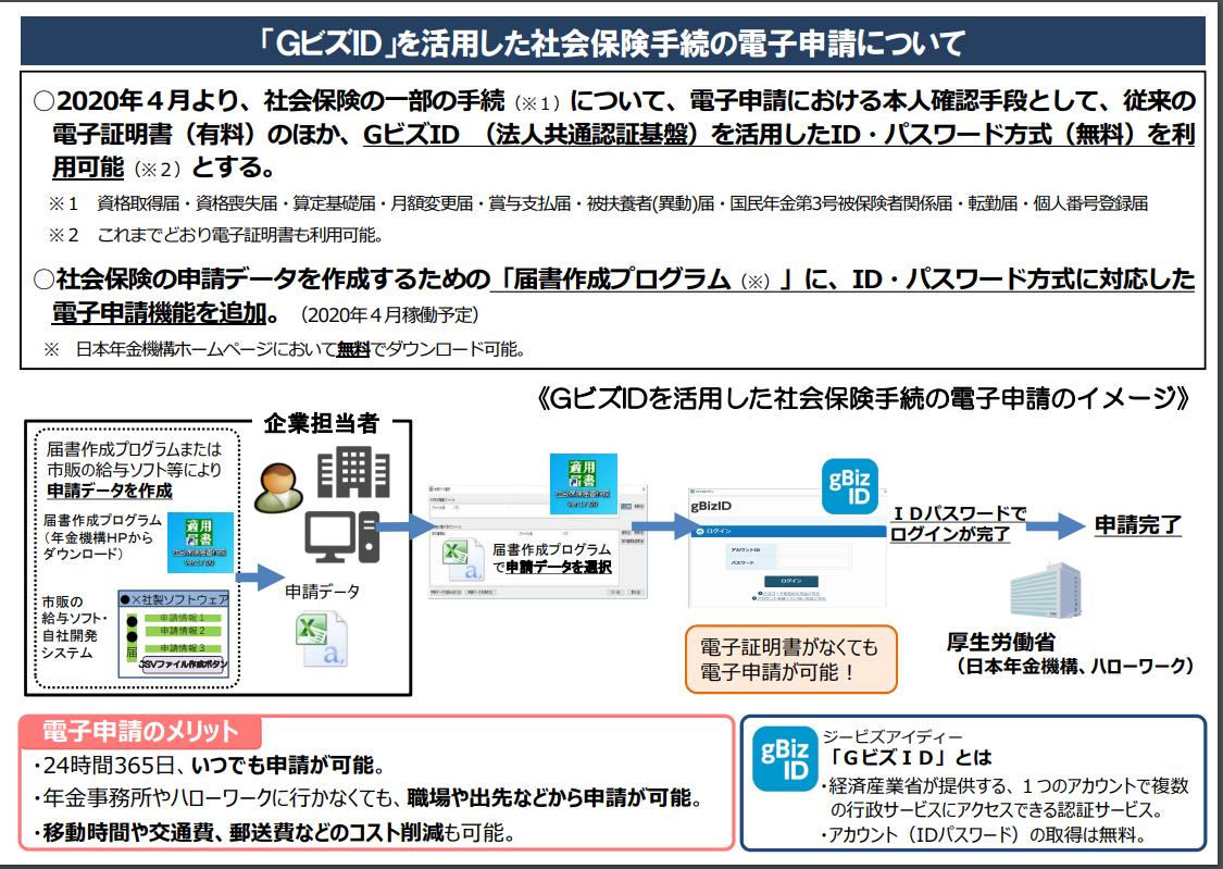 「GビズID」を活用した社会保険手続の電子申請について