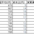 【悲報?】「最低賃金、時給1000円」は必ず達成される。その時会社はどうするか?【朗報?】